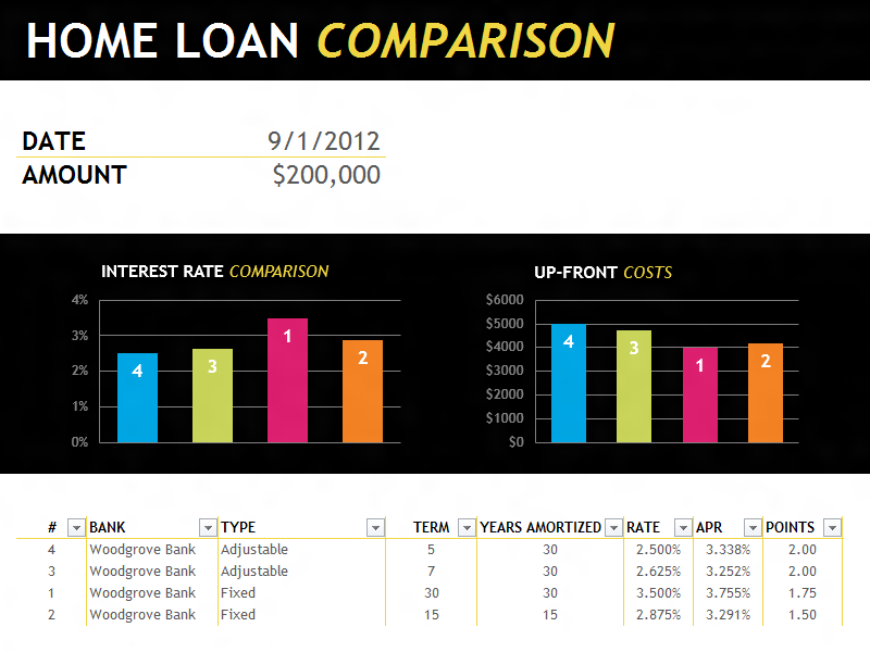 Home Loan Comparison Analysis Template